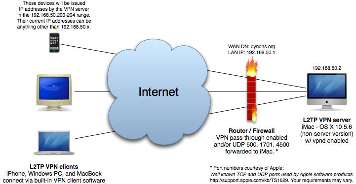 پیکر بندی VPN در OS X