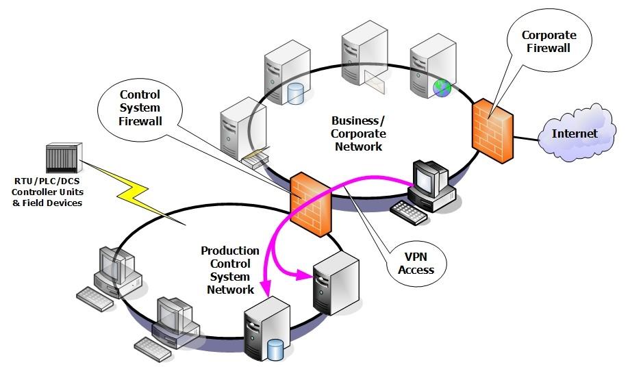 هدف کاربران از استفاده کریو VPN چیست؟