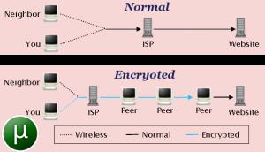 چرا برای تورنت به VPN نیاز داریم؟