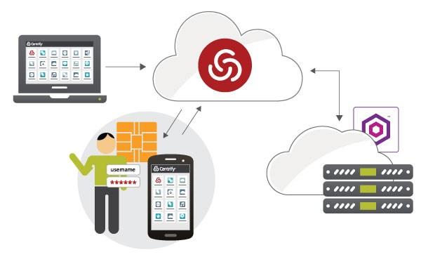 با VPN امنیت را روی تلفن هوشمند خود پیاده سازید