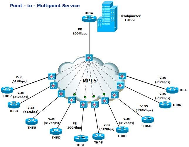 خرید MPLS VPN چه مکانیسمی را پیاده سازی می کند؟
